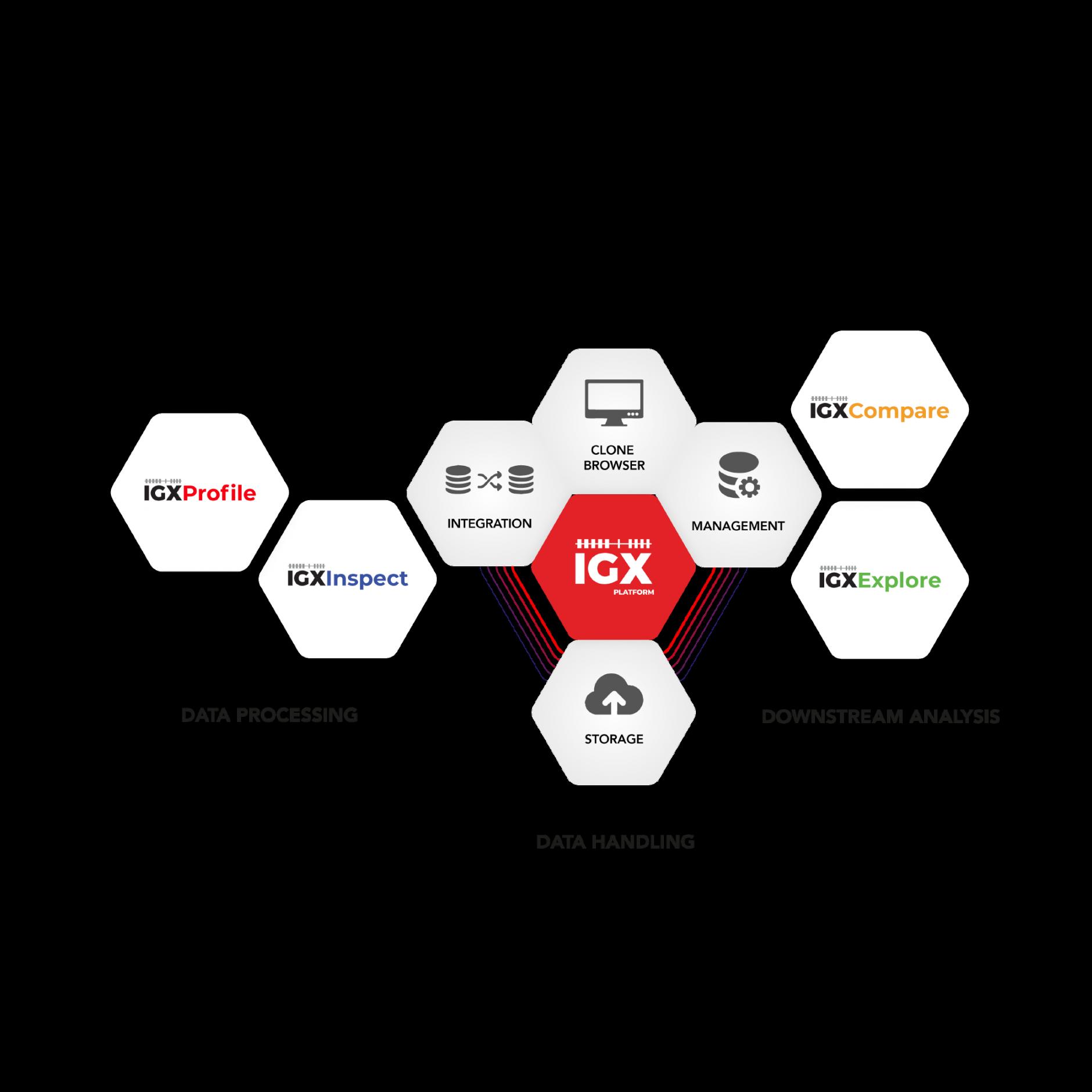 Modular IGX Platform architecture