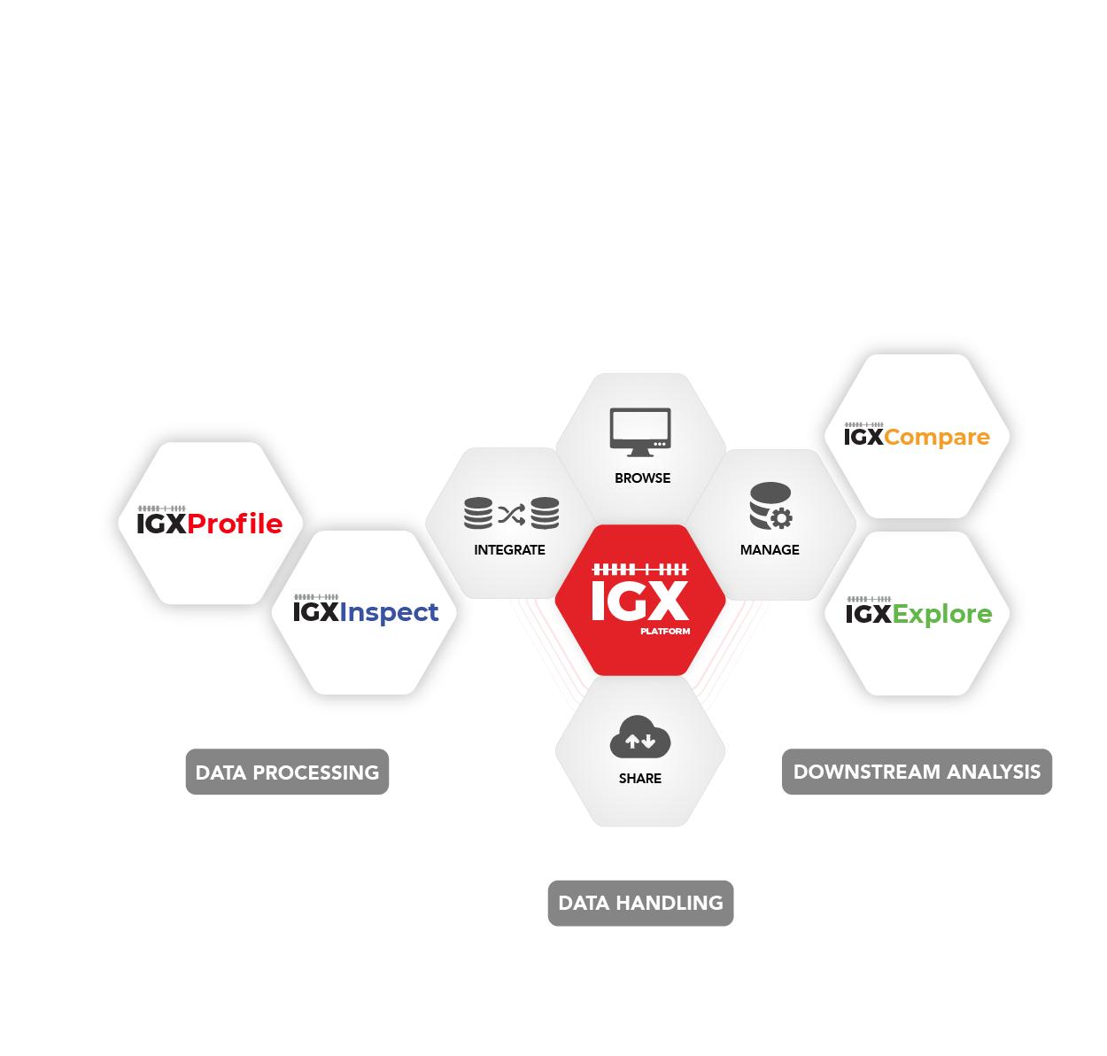 IGX Platform Apps
